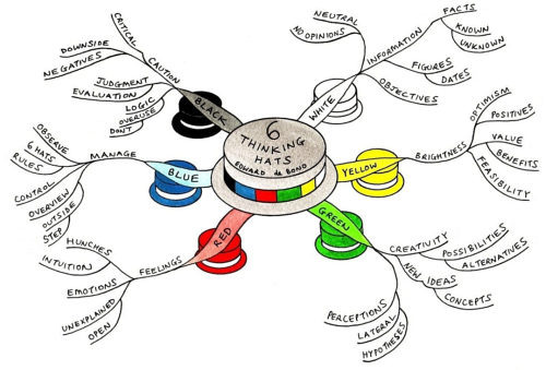 mindmap-six-thinking-hats